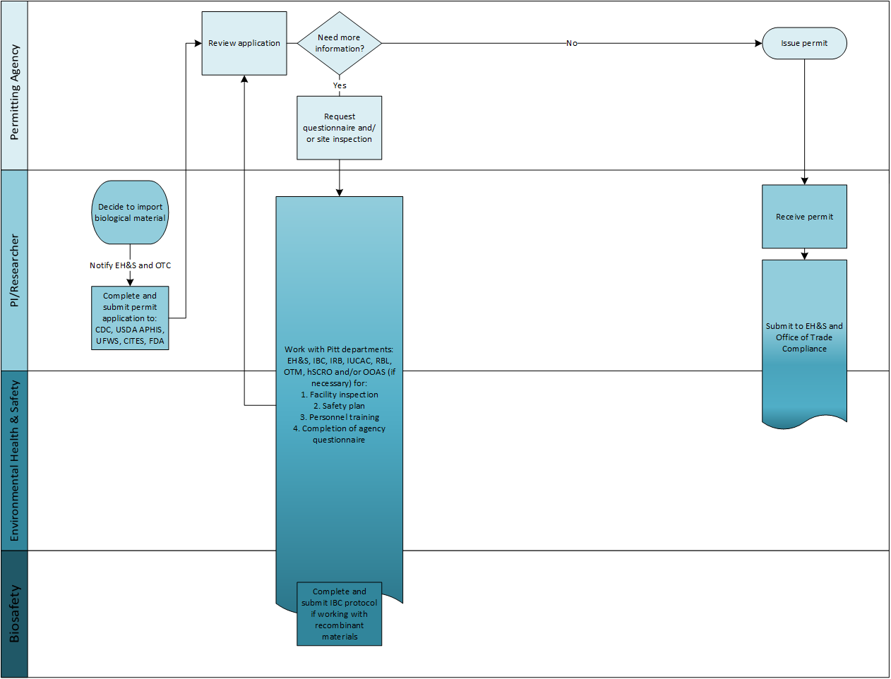 Flowchart outlining the process of material transfer agreement approval by the university of government regulating departments
